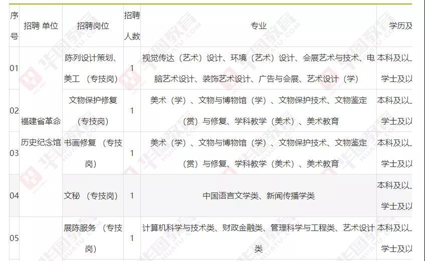 中共福建省委党史研究和地方志编纂办公室招聘7人