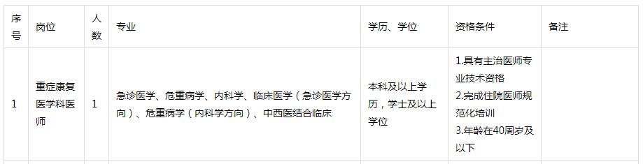福建中医药大学附属康复医院招聘47人公告
